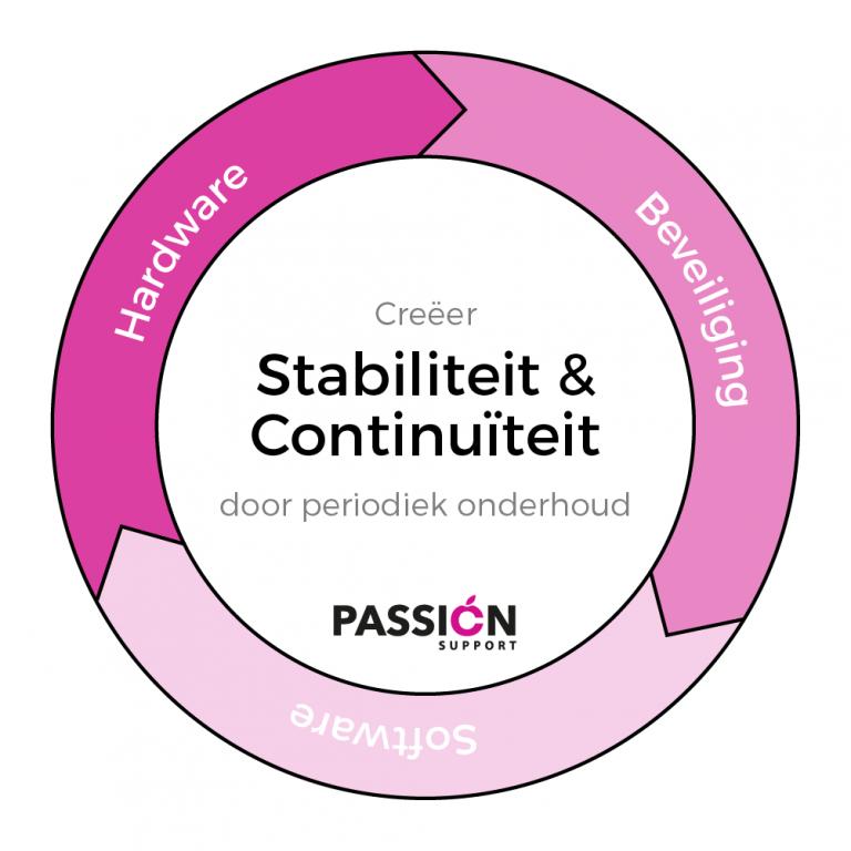 https://www.passionsupport.nl/wp-content/uploads/2018/10/Illustratie-periodiek-onderhoud_Tekengebied-1-768x768.png